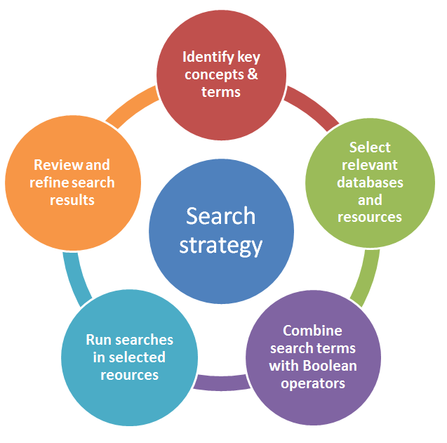 Consumer Search Behavior You Can Profitably Act on Today
